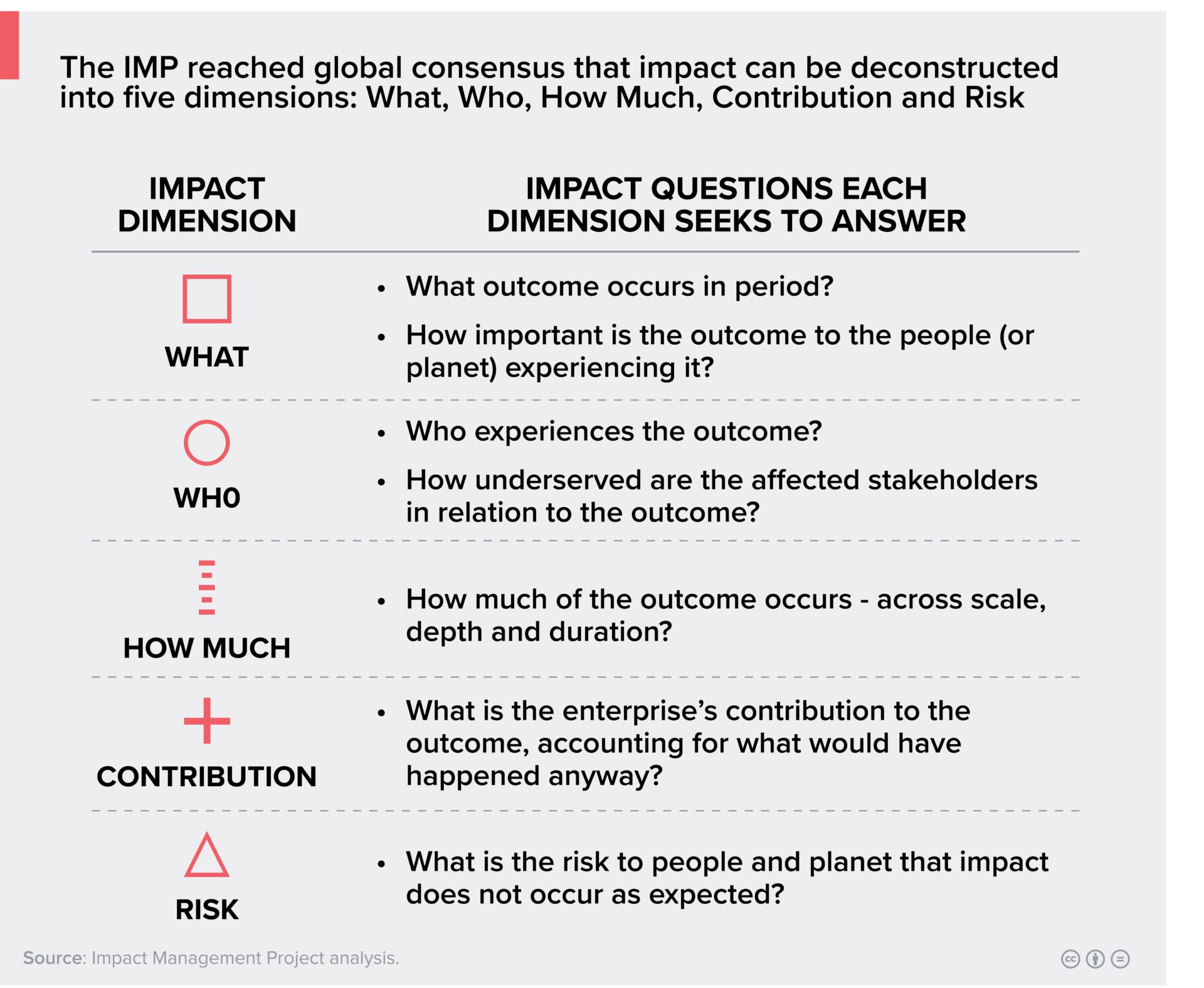 schéma avec les 5 axes du impact management project