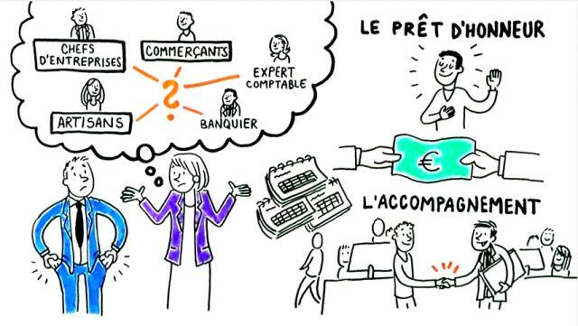 schéma qui explique le prêt d'honneur proposé par Initiative Nantes