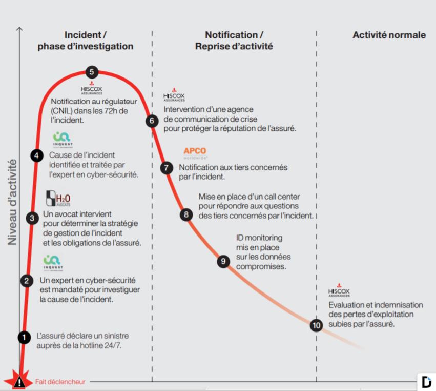 evaluation des assurances de cybersécurité