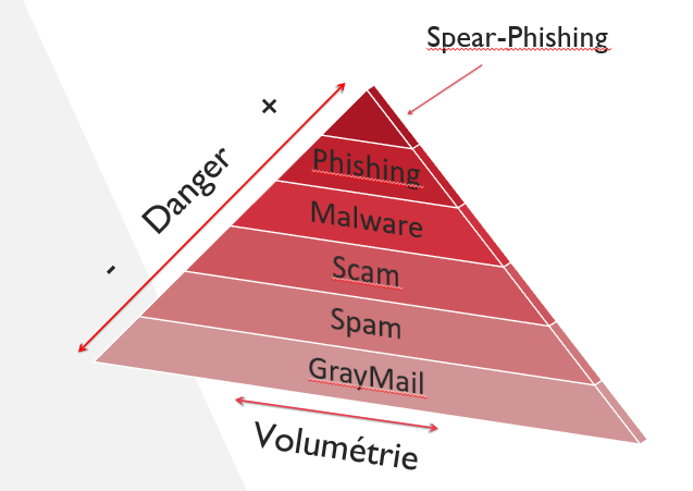 explication spear phishing